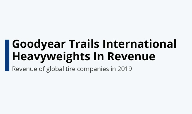 Revenue of global tire companies