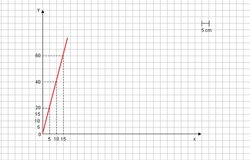 Matematica Scuola Secondaria 1 Grado Proporzionalità