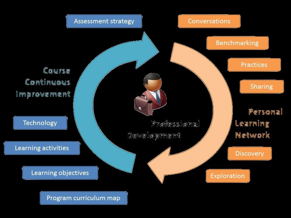 Professional Development for Math Educators