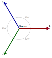 Three-phase AC voltages consist of three voltage vectors