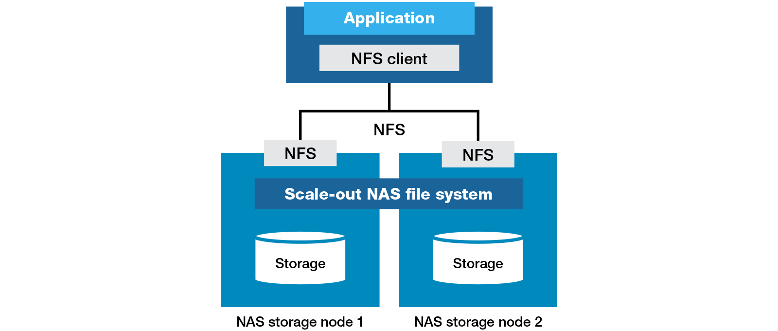 Cara Mount NFS Server dengan Centos sebagai NFS Client