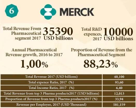 PHARMACOSERÍAS Marketing Farmacéutico/Pharmaceutical Marketing: Top