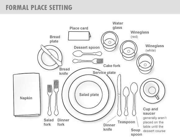 INFORMAL - At an informal setting fewer utensils are used and serving dishes are placed on the table.  sc 1 st  Have Fun Class & Have Fun Class: Table Setting and Food Service