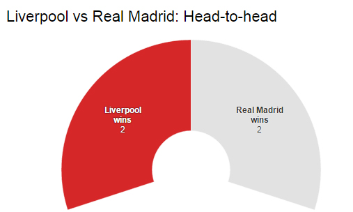 Liverpool v Real Madrid: their European head-to-head record