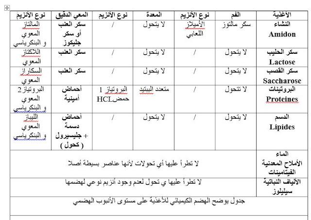 جدول الهضم الكيميائي للسنة الرابعة متوسط