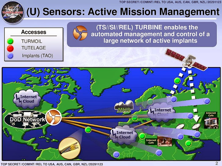 Project TURBINE: NSA spreads sophisticated Malware Worldwide