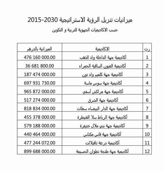 ميزانيات تنزيل مشاريع الرؤية الاستراتيجية 2015-2013 حسب الأكاديميات الجهوية للتربية والتكوين