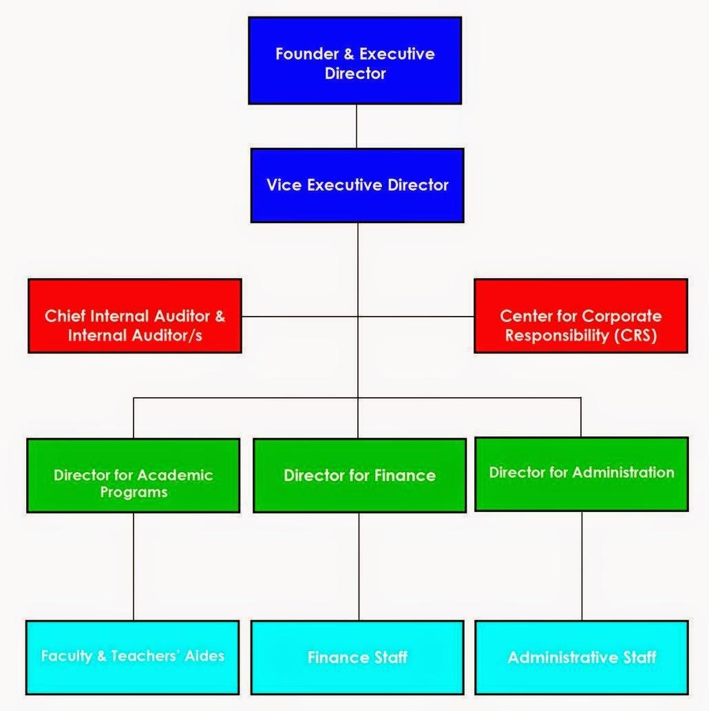 Organizational structure also maharlika international school rh mis pisespot