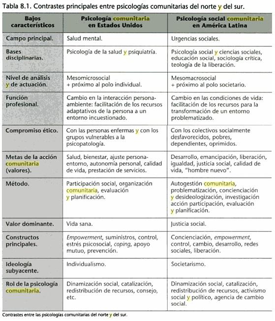 comparacion-psicologia-comunitaria-en-paises-desarrollados-subdesarrollados