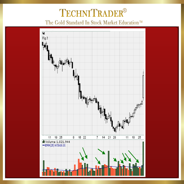 chart example with compression of price before hfts - technitrader