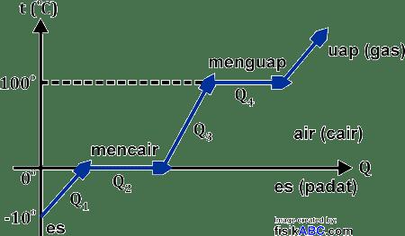 Perubahan Suhu dan Wujud Zat: Grafik Q-T hubungan kalor dengan perubahan suhu zat