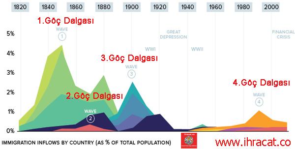 amerikaya göç, amerika göç tarihi, immigrant to USA
