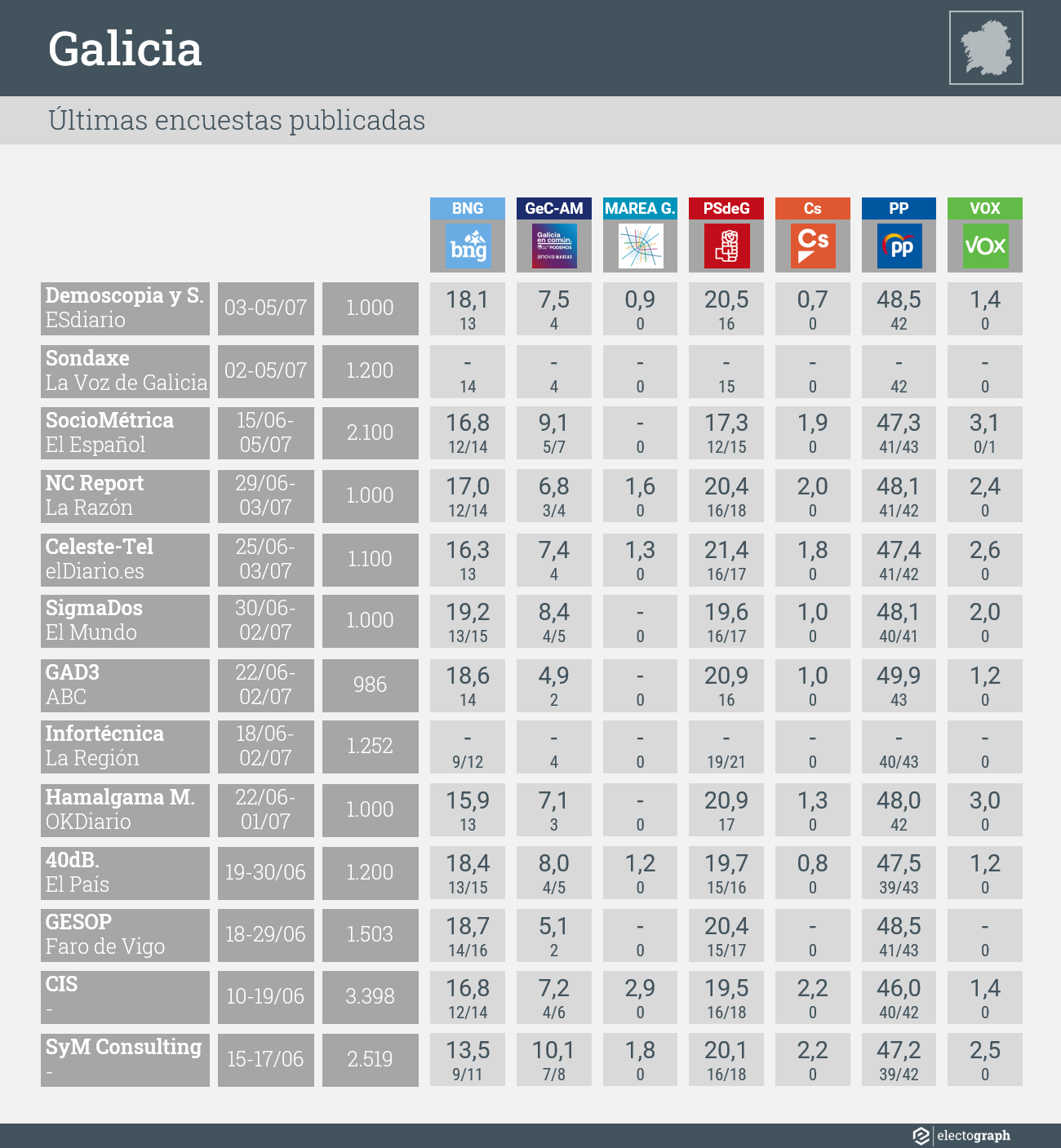 Últimas encuestas publicadas para las elecciones autonómicas del 12 de julio de 2020 en Galicia
