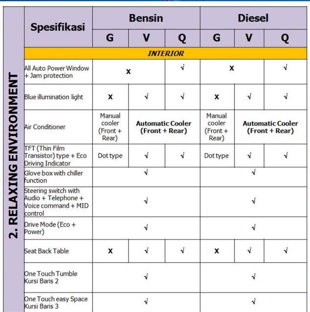 new kijang innova spesifikasi grand avanza 1.3 e std m/t performa mesin bensin diesel dan toyota all