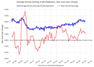 Wages CES, Nominal and Real