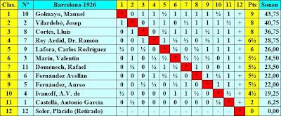 Clasificación final por puntuación del Torneo Nacional de Ajedrez Barcelona 1926