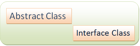What is the difference between an interface and abstract class?
