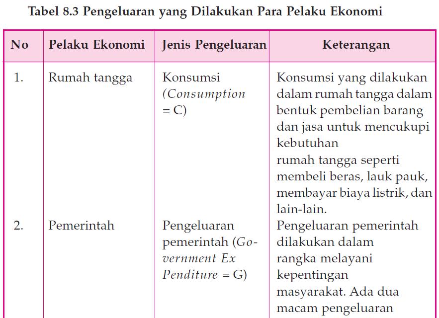 Metode Penghitungan Pendapatan Nasional dengan Pendekatan Pengeluaran