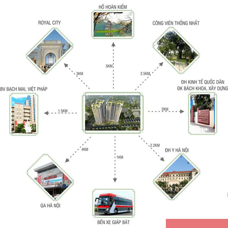 Liên kết vùng dự án Sky Central Định Công