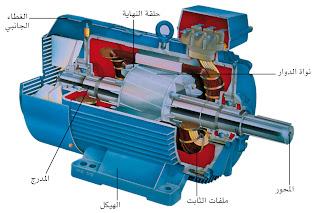 المحرك الكهربائي,معلومات عن المحرك الكهربى,الكهرباء, معلومات عن الكهرباء, تكنولوجيا الكهرباء,