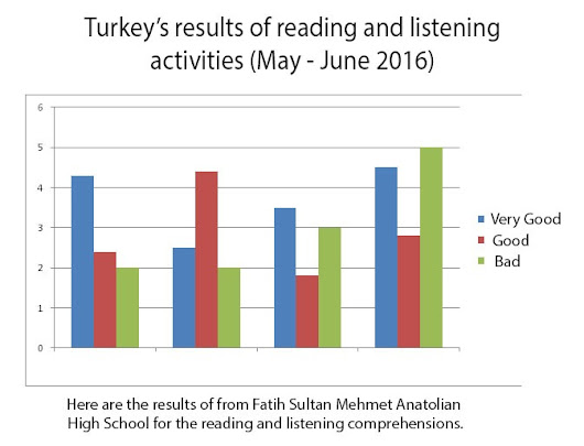 Turkey's results of reading and listening activities (May - June 2016)
