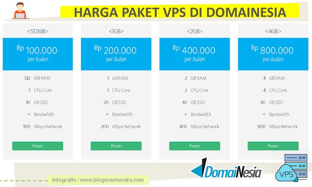 Harga Paket VPS di DomaiNesia - Blog Mas Hendra