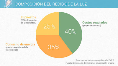 El coste de generar la electricidad solo es el 35% del total