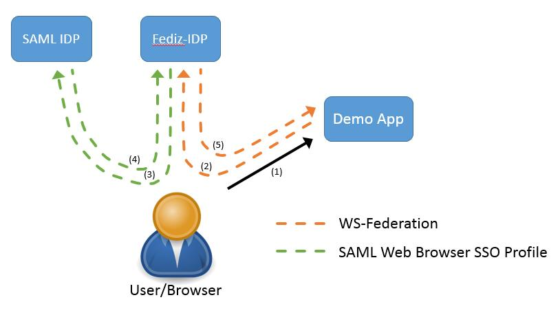 Lessons Learned: Register trusted 3rd party IDP with SAML