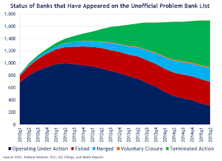 Unofficial Problem Banks
