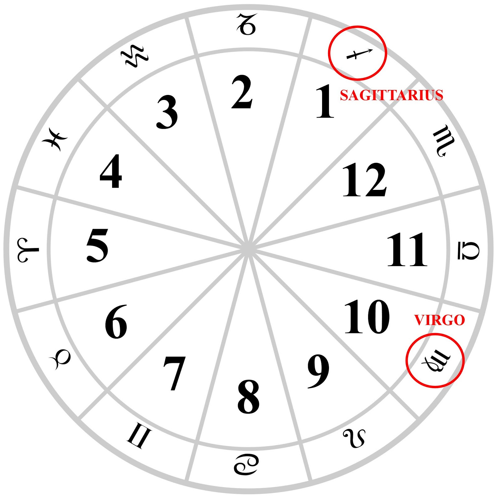 Tarot Notes: Sun Sign Astrology vs Birth Chart Transits