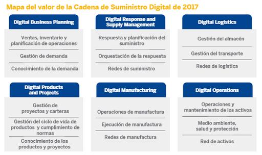 Cadena de suministro digital en SAP Leonardo - Consultoria-SAP.com
