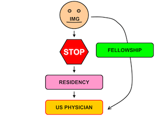 USMLE and Residency Tips: Fellowships without residency training