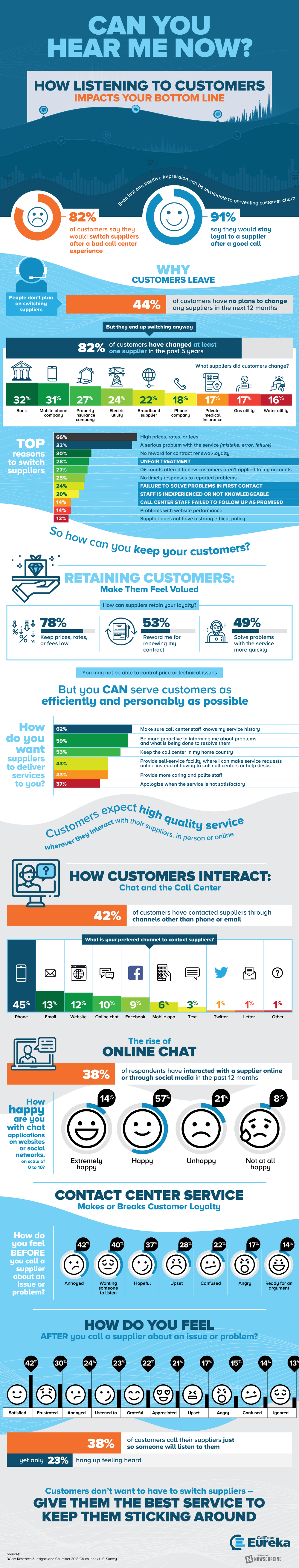 Every business relies on repeat customers, but not listening to customers is the best way to ensure they leave. This infographic outlines common reasons for customer churn and what to do to prevent it.