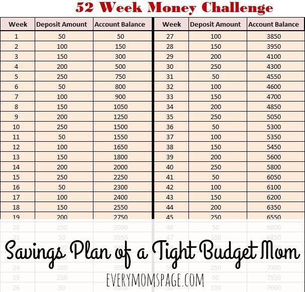 EveryMom\u0027sPage 52 Week Money Challenge Savings Plan of A Tight