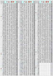 第17123期 六合彩拖牌演算