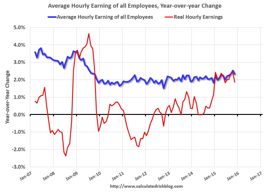 Minimum wage Examples