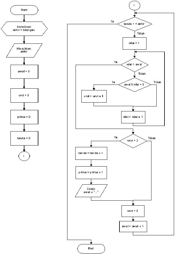 Contoh Algoritma Dan Flowchart Perulangan Looping Menggunakan
