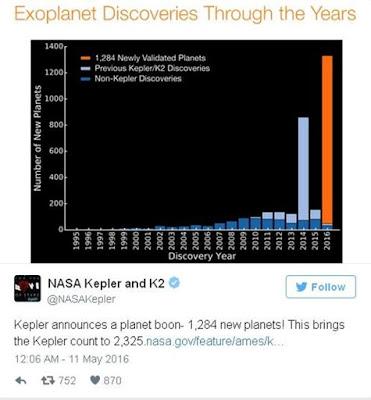 Telah Ditemukan 1.284 Exoplanet Dalam Setahun