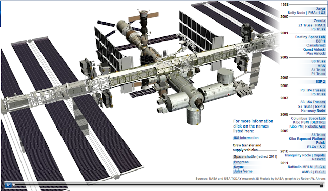 International Space Station Timeline - Pics about space
