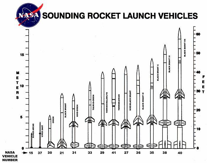 The Rocket N00b: Fiddling Around
