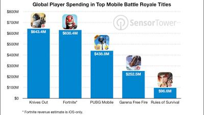 ترتيب أفضل 5 ألعاب قتال تكسب أكثر من ملياري دولار في أقل من سنتين