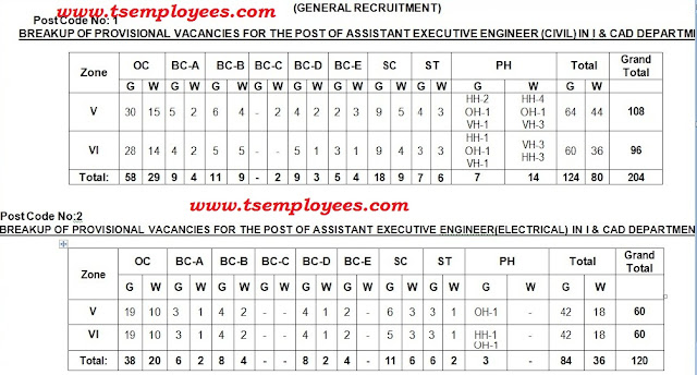Telangana TS AEE Assistant Executive Engineer 2017 Notification 2017 463 Posts Online Application Hall tickets Results