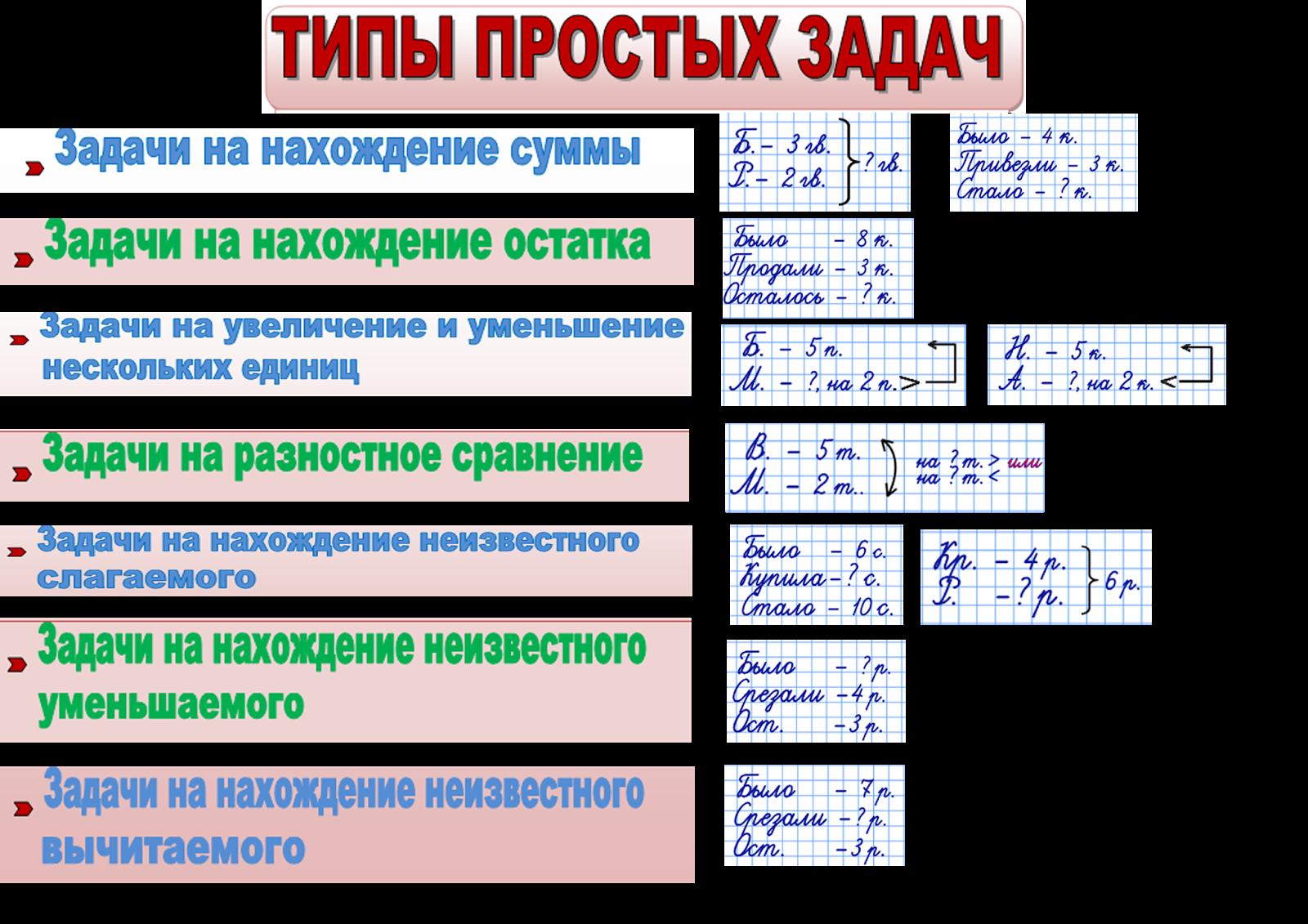 Решение задач по математике вопрос ответ решение задач по геометрии 11 метод координат