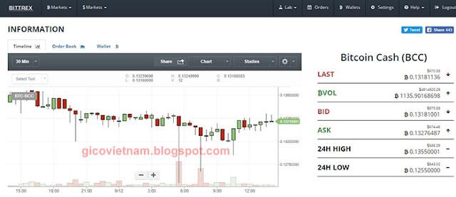 Biểu đồ giá Bitcoin cash trên bittrex
