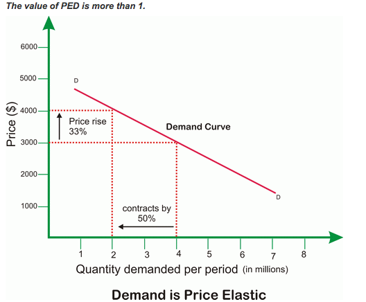 Econowaugh Ap Elasticity 1 Ped Price Elasticity Of Demand