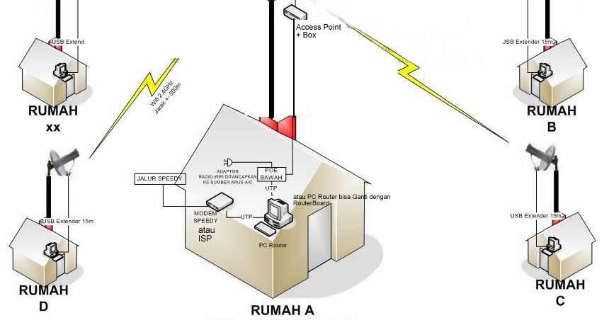 Keuntungan Usaha Hotspot Internet Rt Rw Atau Bts Wajanbolic