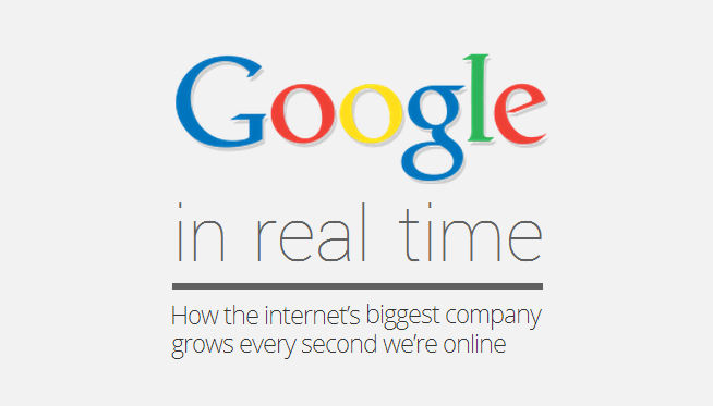 Google in Real Time: How the Web's Largest Company Grows Every Second We're Online - infographic