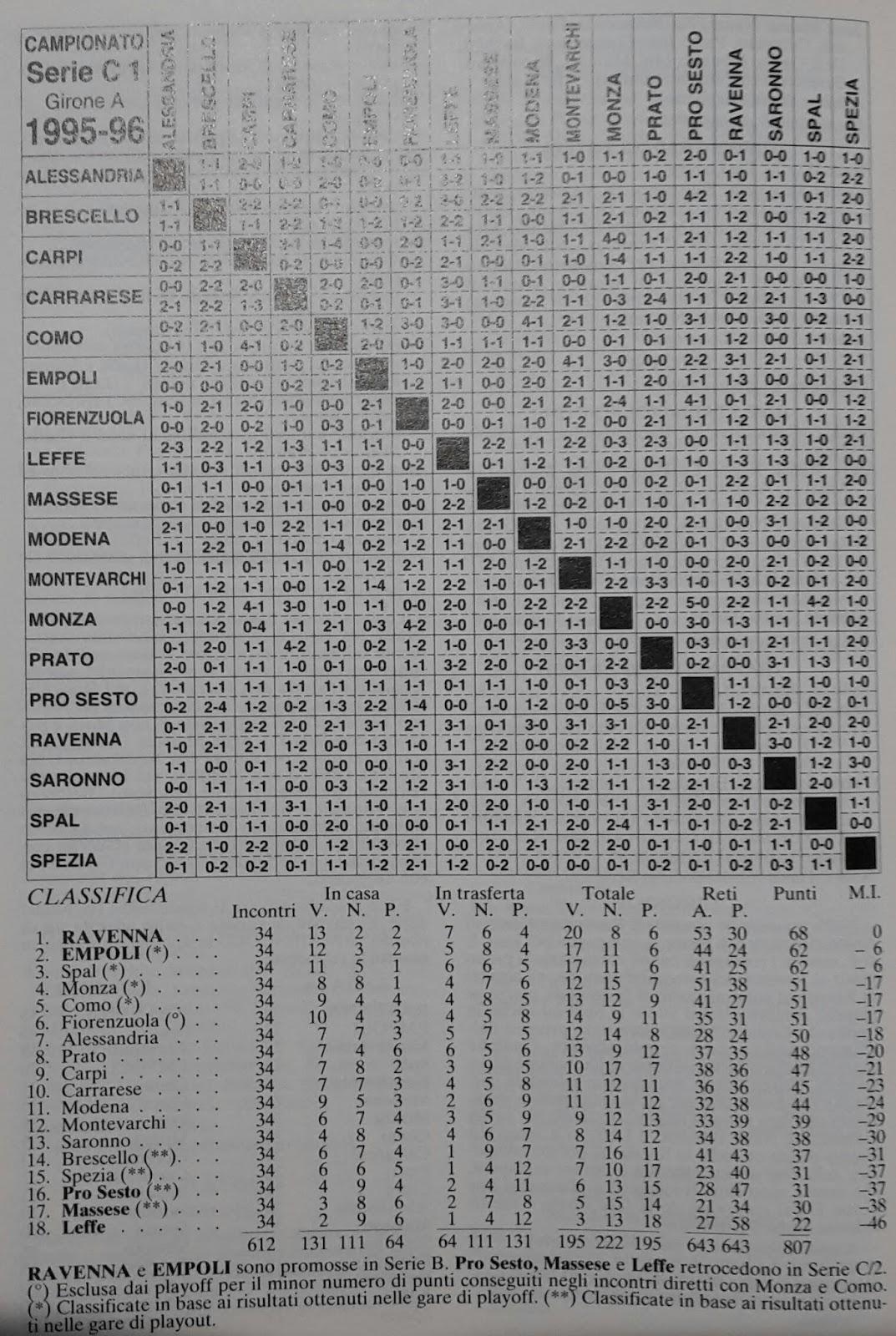 Blog Us Fiorenzuola Calcio 1922 Us Fiorenzuola Campionato 1995 96 Amarcord