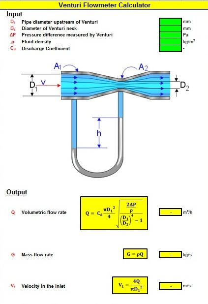 Venturi Flowmeter Calculator