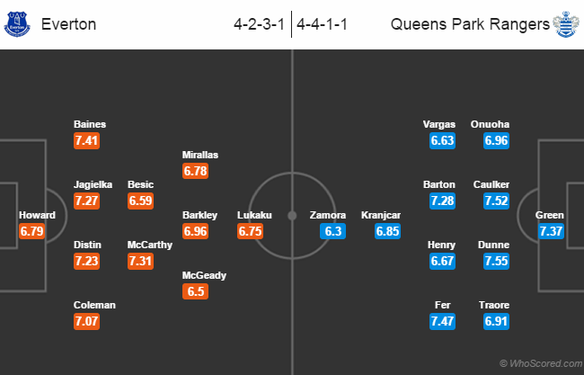 Team News, Stats, Possible Line-ups: Everton vs QPR